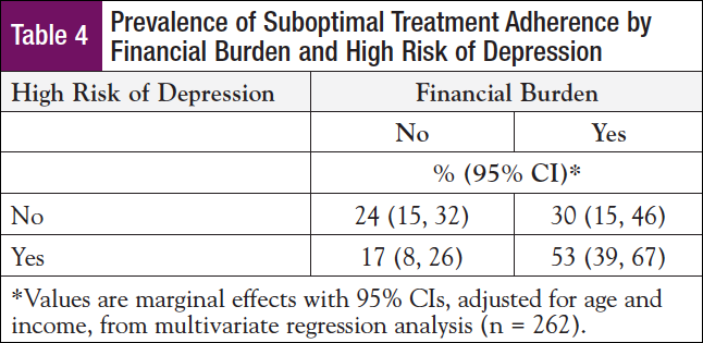 Medication Adherence Among Patients with Chronic Myeloid Leukemia: The Impact of Financial Burden and Psychosocial Distress